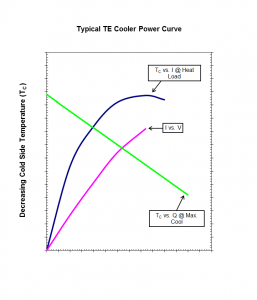 te_cooler_power_curve